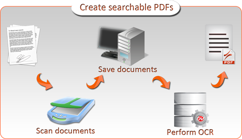 Document Scanning Software For Home Use Integrated Scanning Ocr Why Is This Feature Important