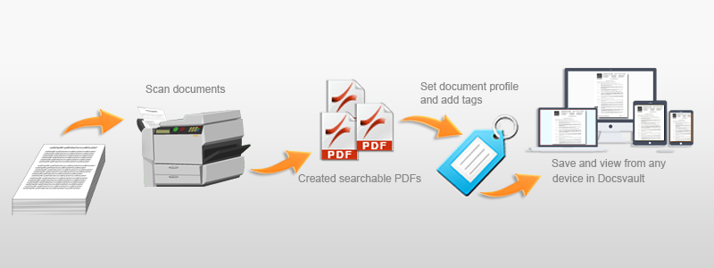Document Scanning And Capture Solution Docsvault