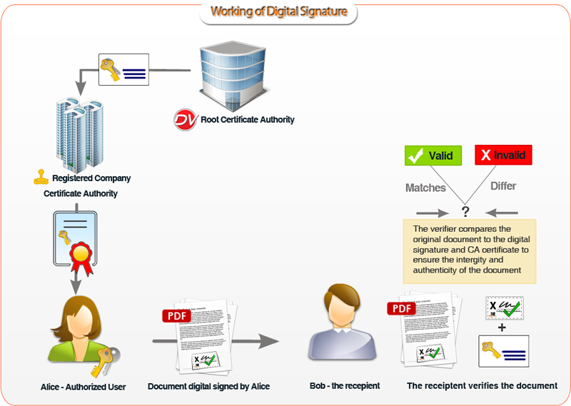 Working of Digital Signature