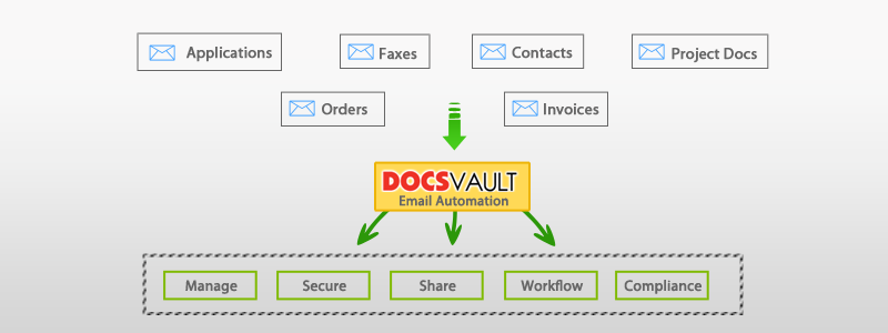 Automatic Email Capture