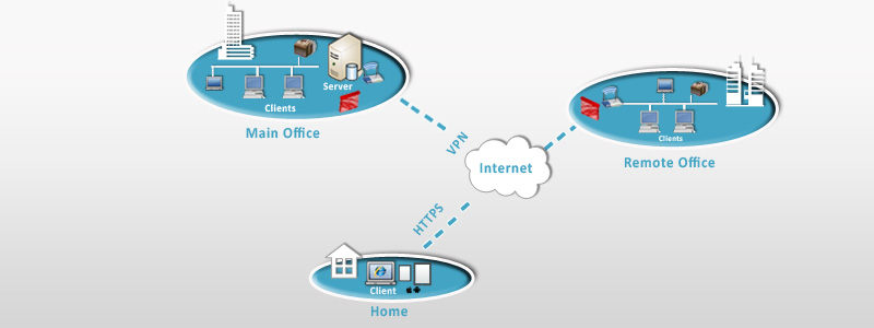 Remote Office Connection