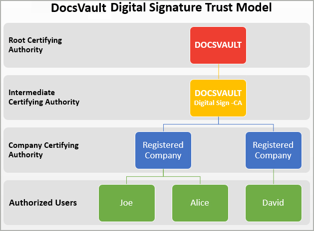 Digital Signature Trust Model