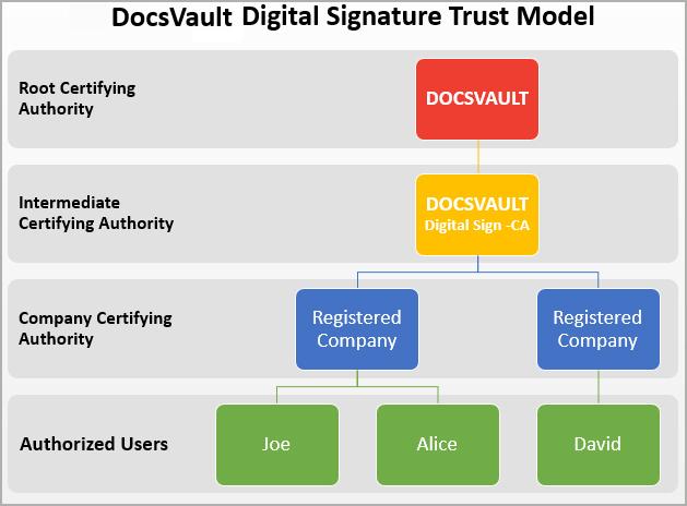 Digital Signature Trust Model