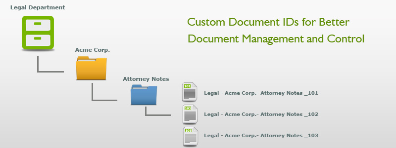 Custom Document IDs