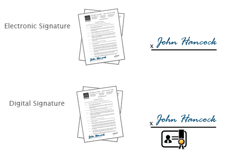 Digital & Electronic Signature